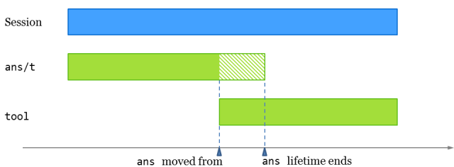 diagram_lifetime
